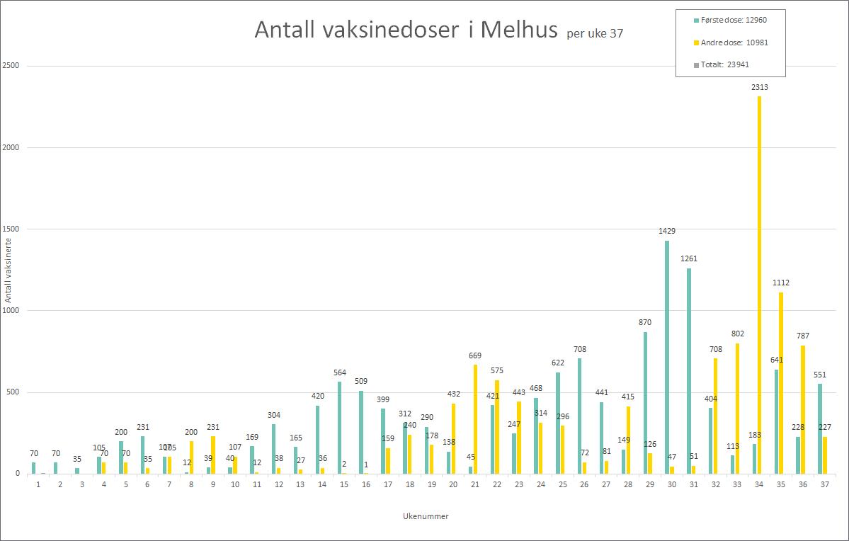 Graf som viser antall satte vaksinedoser i Melhus per uke 37, 2021
