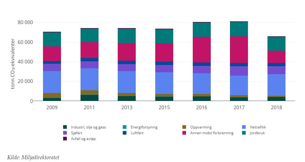 Graf over utslipp fra 2009-2018