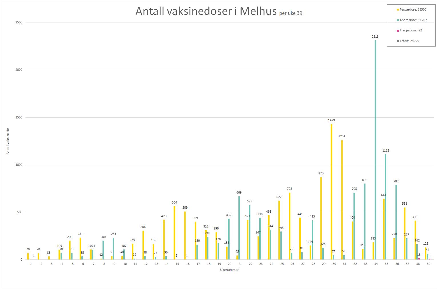 Graf som viser antall satte vaksinedoser i Melhus per uke 39, 2021