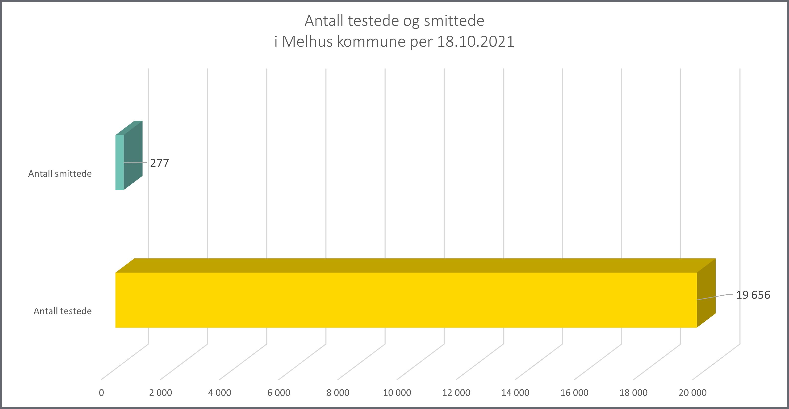 antall testede og smittede 181021.png